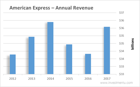 The American Express (AXP) Shares Bought by Macquarie Group Ltd.