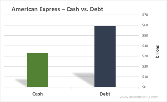 American Express (NYSE:AXP) Shares Sold by Independent Order of Foresters