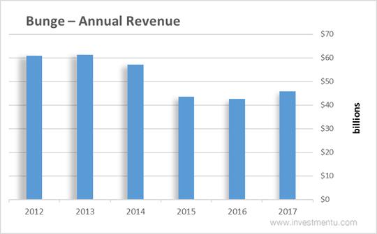 Bunge Stock Annual Revenue