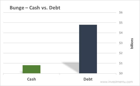 Bunge Cash vs. Debt