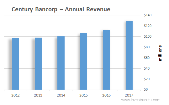 Century Bancorp Annual Revenue
