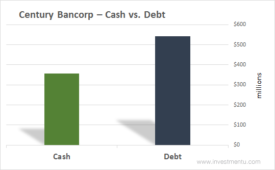 Century Bancorp Cash vs. Debt