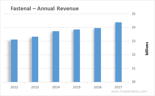 Fastenal stock annual revenue