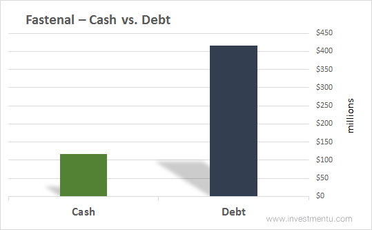 Fastenal stock cash vs. debt