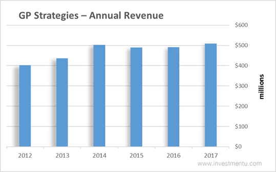 GP Strategies Stock Annual Revenue