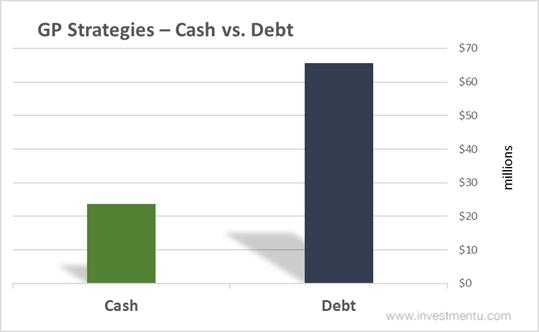 GP Strategies Stock Cash vs. Debt
