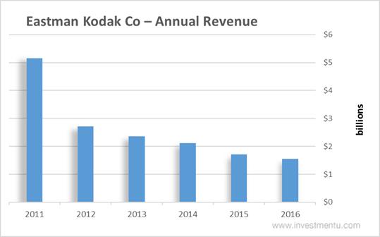 Eastman Kodak Stock Annual Revenue