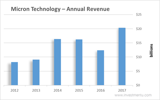 Micron Technology Stock Annual Revenue