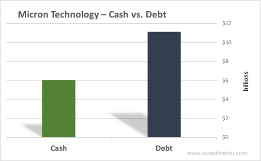 Micron Technology Cash vs. Debt