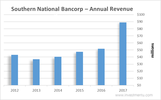 Southern National Bancorp stock annual revenue