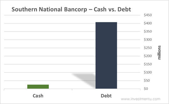 Southern National Bancorp stock cash vs. debt