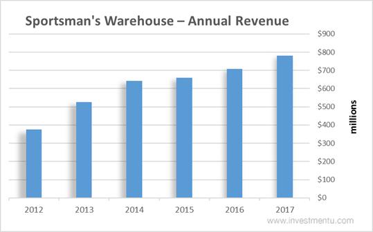 Sportsman's Warehouse Stock Annual Revenue