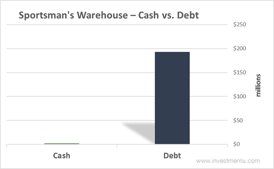 Sportsman's Warehouse Stock Cash vs. Debt