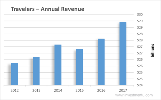 Travelers stock Annual Revenue