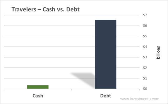 Travelers Cash vs. Debt