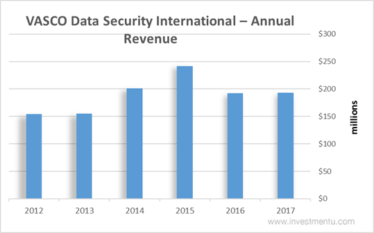 VASCO Data Security International Stock Annual Revenue
