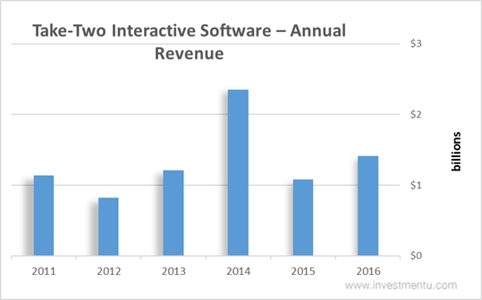 Michael Dornemann Sells 5500 Shares of Take-Two Interactive Software, Inc