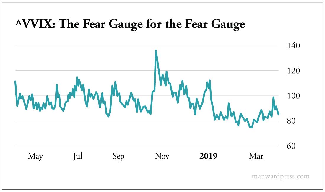 VVIX The Fear Gauge for the Fear Gauge