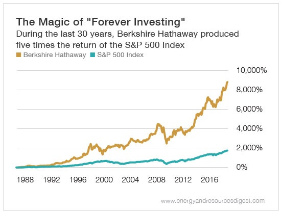 Chart - Berkshire Hathaway Returns Versus S&P 500